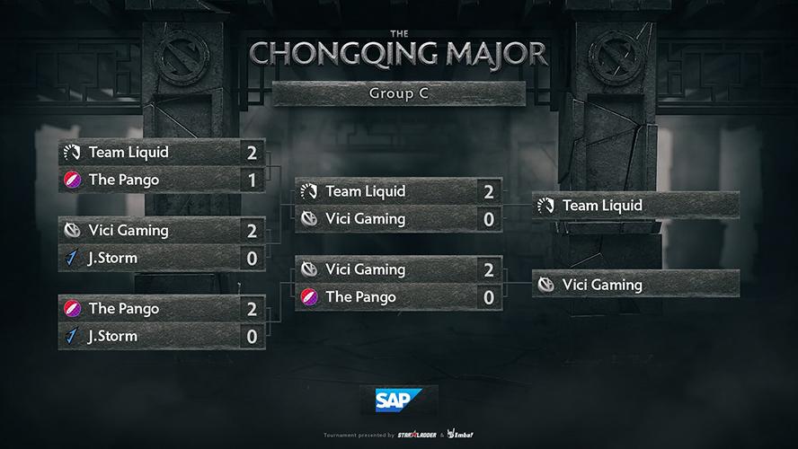 Kết quả thi đấu ở bảng C The Chongqing Major