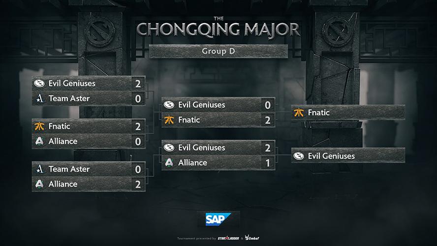 Kết quả thi đấu ở bảng D The Chongqing Major