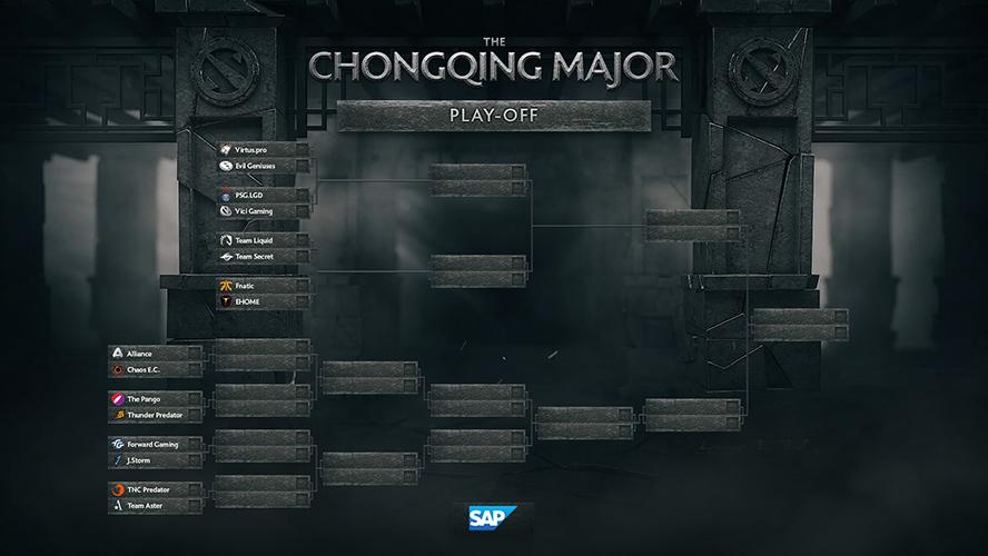 Bảng đấu vòng chung kết The Chongqing Major