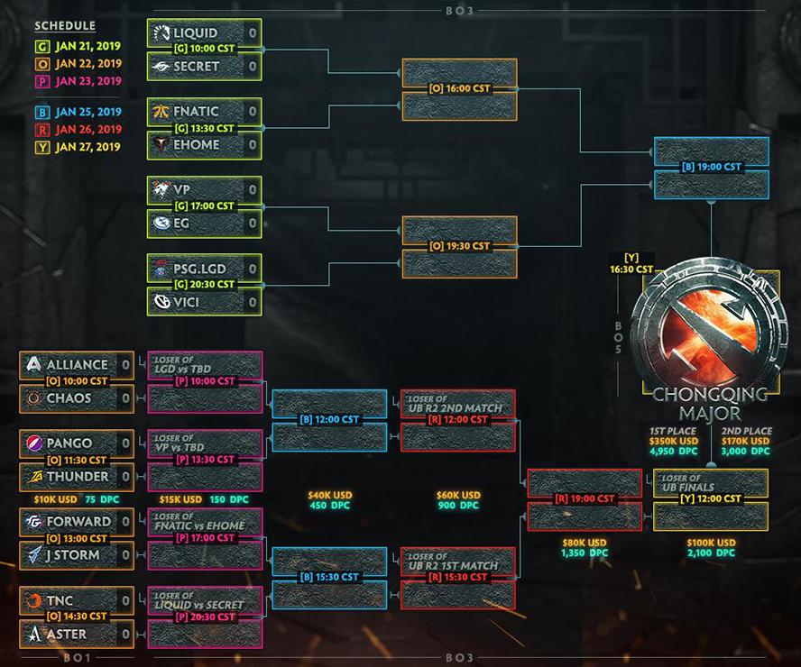 Lịch thi đấu vòng chung kết The Chongqing Major