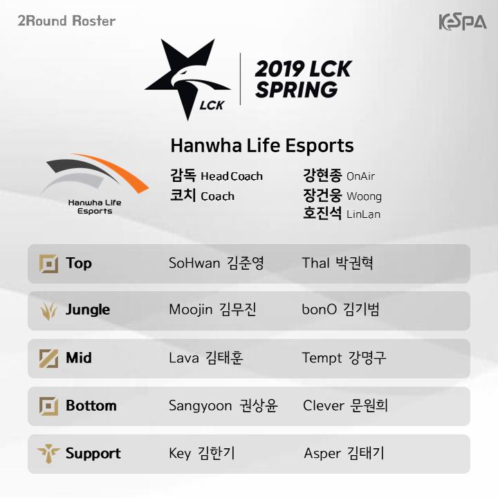 Đội hình lượt về vòng bảng LCK Mùa Xuân 2019 của đội tuyển Hanwha Life