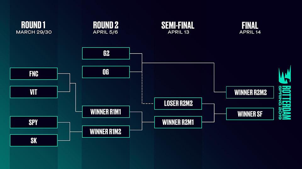 Bảng đấu vòng chung kết LEC Mùa Xuân 2019.