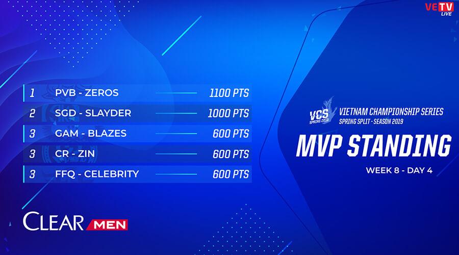 Bảng xếp hạng MVP vòng bảng VCS Mùa Xuân 2019