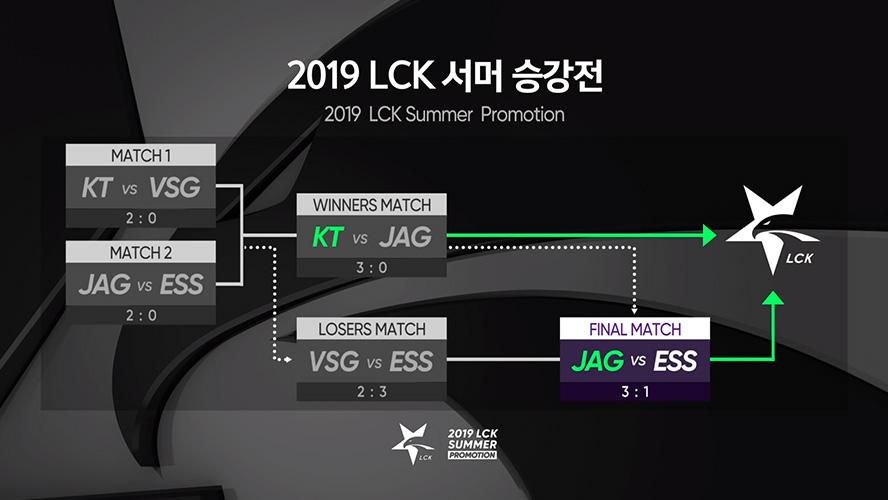 Kết quả vòng thăng hạng LCK Mùa Hè 2019