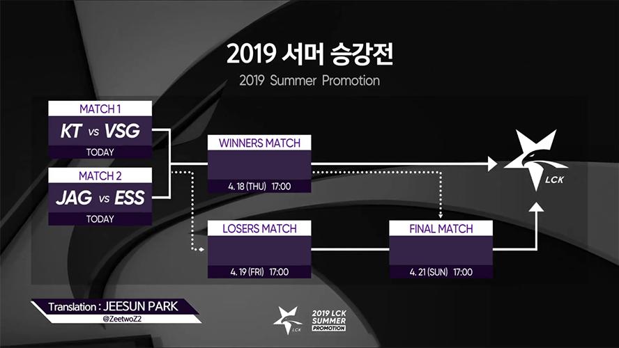 Bảng đấu vòng thăng hạng LCK Mùa Hè 2019
