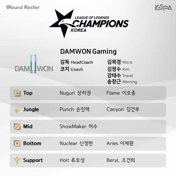 Đội hình lượt đi vòng bảng LCK Mùa Xuân 2019 của DAMWON Gaming