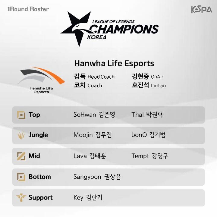 Đội hình lượt đi vòng bảng LCK Mùa Xuân 2019 của Hanwha Life Esports