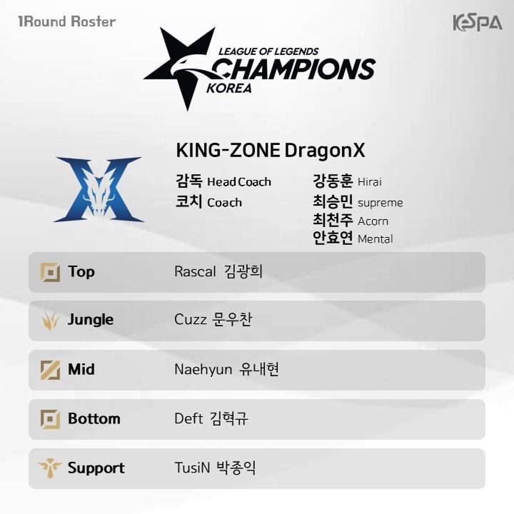 Đội hình lượt đi vòng bảng LCK Mùa Xuân 2019 của KING-ZONE DragonX