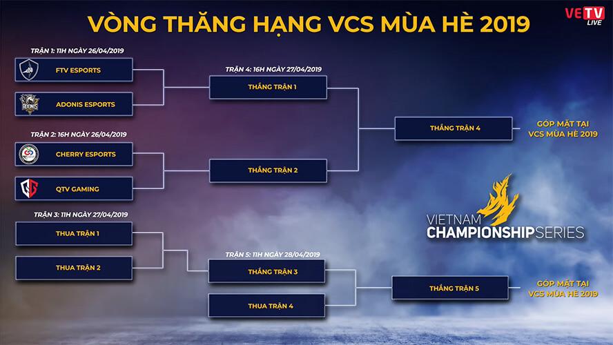 Lịch thi đấu vòng thăng hạng VCS Mùa Hè 2019