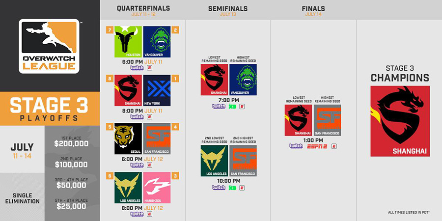 Overwatch League Stage 3 Playoffs Bracket