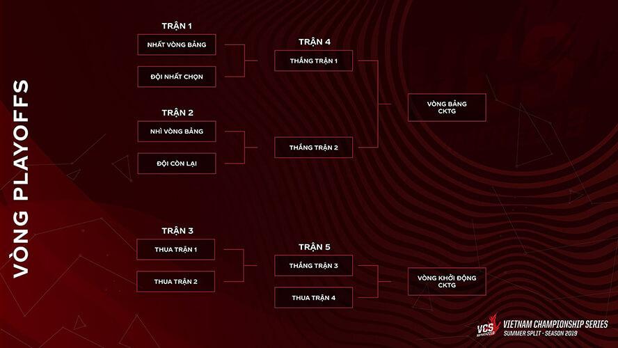 VCS Mùa Hè 2019 thay đổi thể thức vòng chung kết