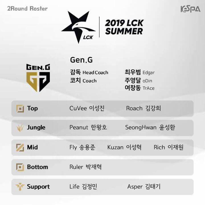 Đội hình lượt về vòng bảng LCK Mùa Xuân 2019 của Gen.G