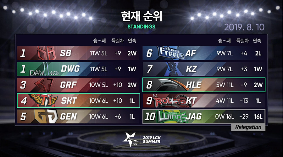 Bảng xếp hạng LCK Mùa Hè 2019 sau trận đấu giữa SKT và HLE.