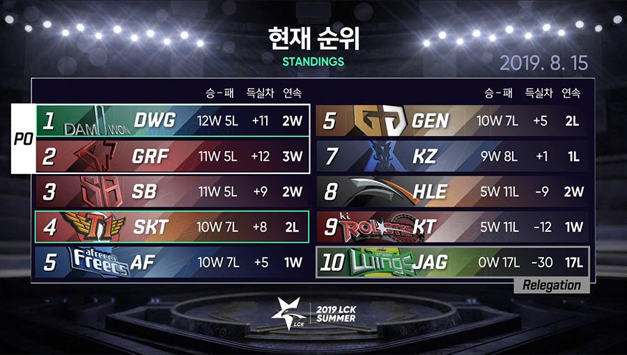 Bảng xếp hạng LCK Mùa Hè 2019 sau trận đấu giữa SKT và DWG.