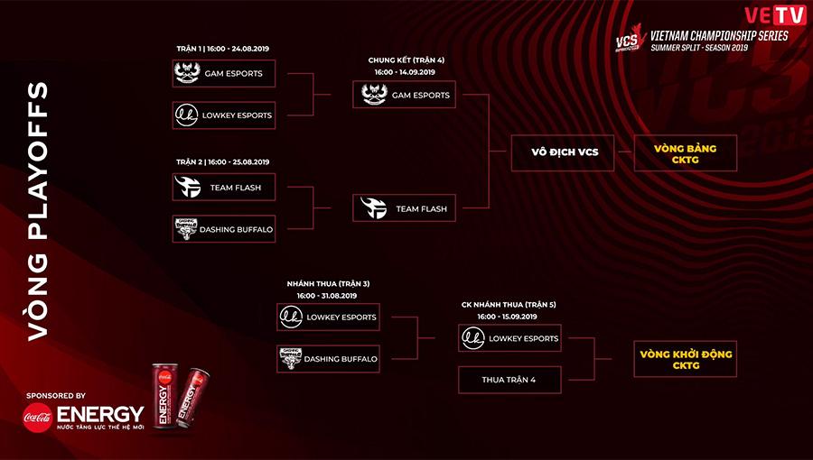 Diễn biến vòng chung kết VCS Mùa Hè 2019 tính đến ngày 31/09/2019.