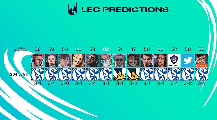 Kết quả dự đoán trước trận đấu.