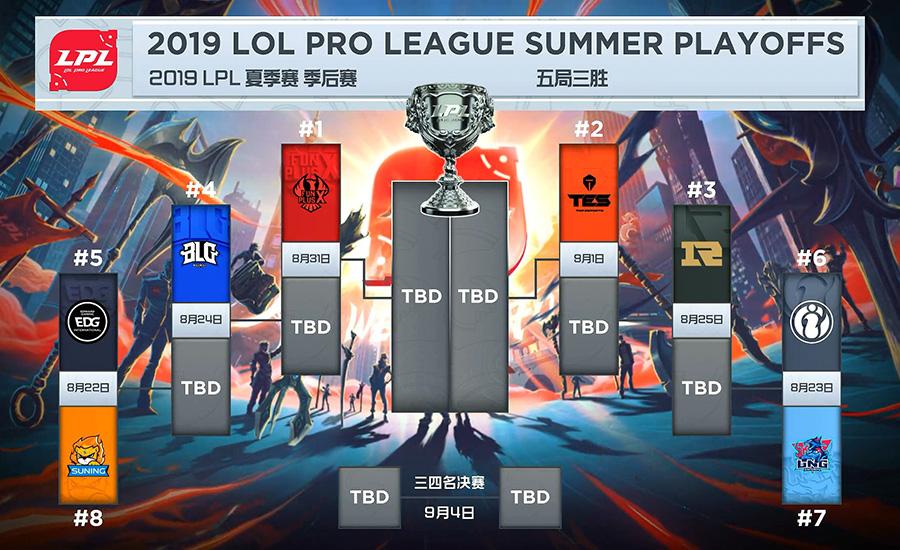 Bảng đấu playoffs LPL Mùa Hè 2019
