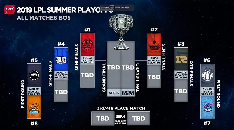 Bảng đấu và lịch thi đấu playoffs LPL Mùa Hè 2019.