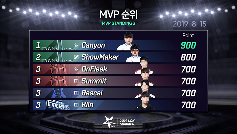 Bảng xếp hạng MVP sau trận đấu giữa SKT và DWG.