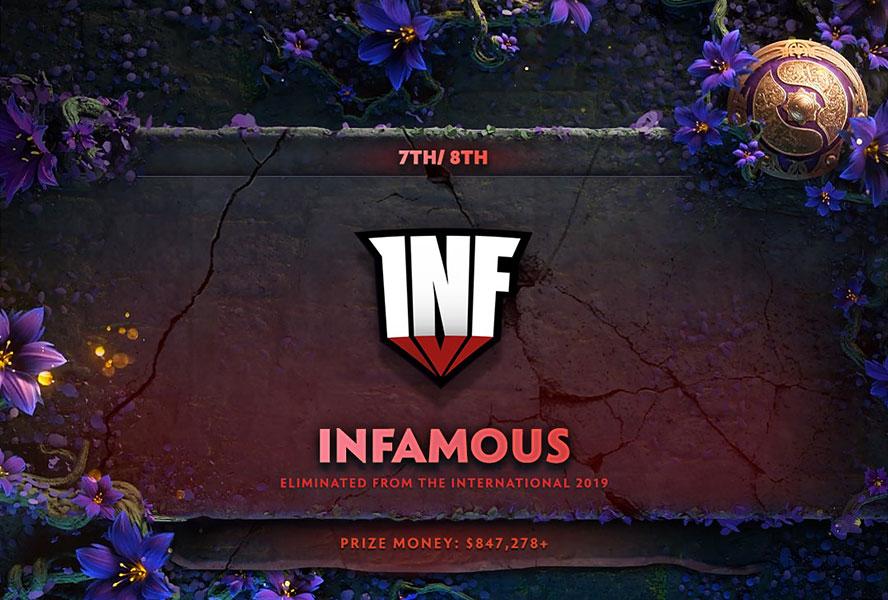 Cuộc phiêu lưu kỳ diệu của Infamous kết thúc ở top 8.