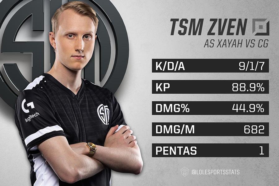 Zven tỏa sáng trong ván 3 nhưng không gánh nổi TSM.