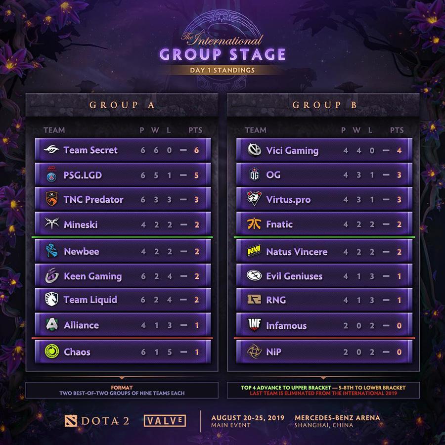 Bảng xếp hạng vòng bảng The International 2019 sau ngày thi đấu đầu tiên.