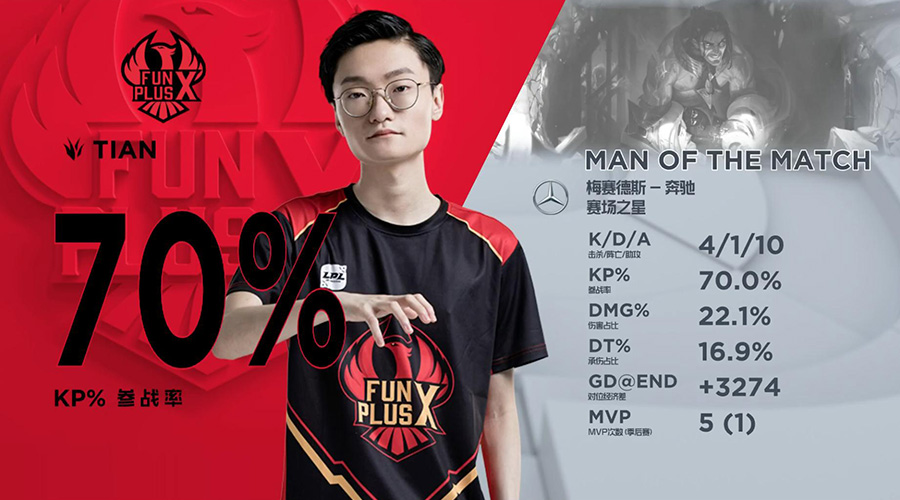 BLG vs FPX Game 3 MVP