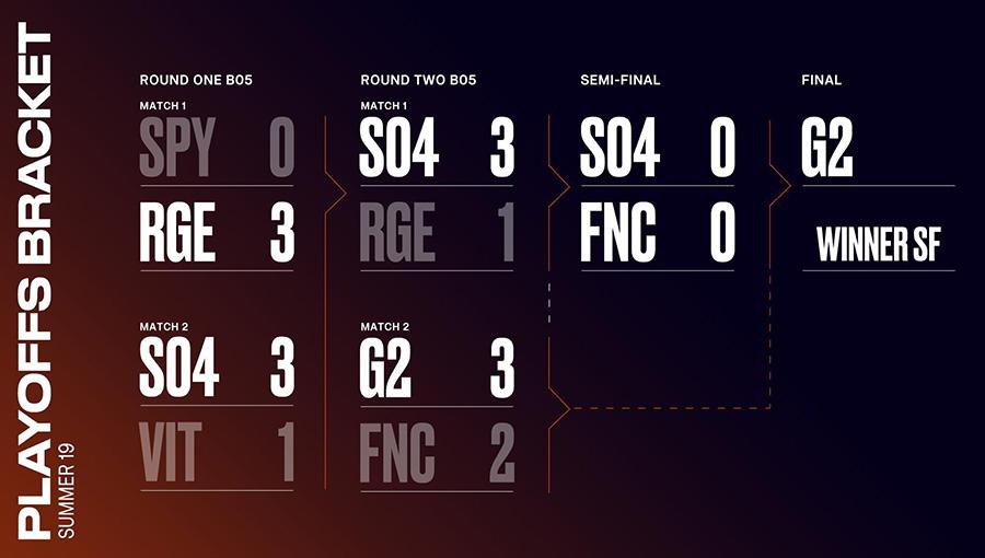 Bảng đấu vòng chung kết LEC Mùa Hè 2019.