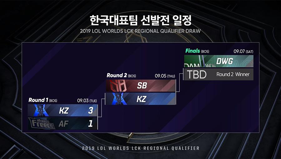 CKTG 2019: Kingzone DragonX vượt qua vòng 1 vòng loại LCK