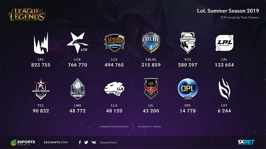 Riot Games sát nhập LMS và LST thành PCS