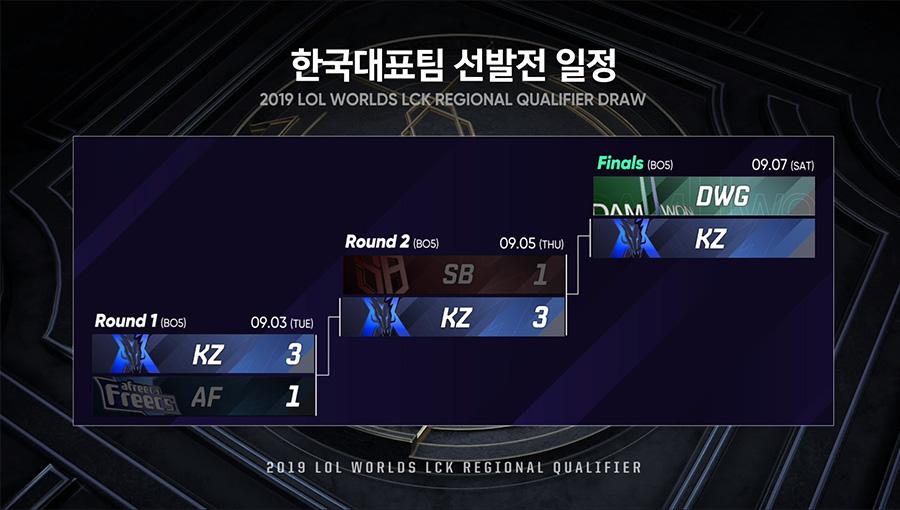 Kingzone DragonX tiến vào chung kết vòng loại LCK