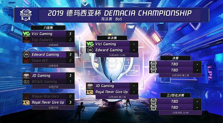 Kết quả vòng tứ kết và bảng đấu bán kết Demacia Championship 2019.