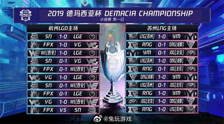 Kết quả thi đấu Demacia Championship 2019 - Bảng A và C