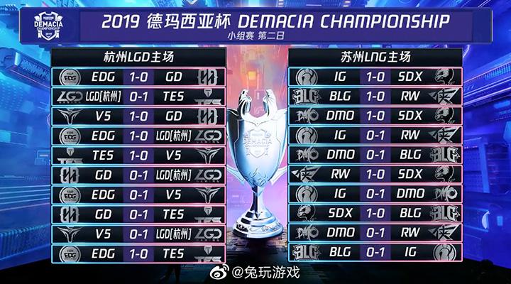Kết quả thi đấu Demacia Championship 2019 - Bảng B và D