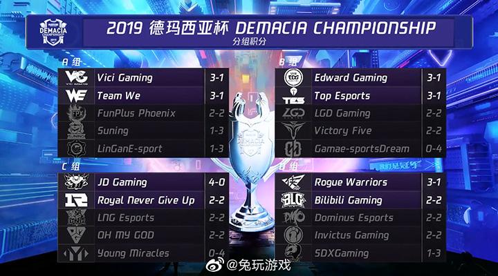 Xếp hạng vòng bảng Demacia Championship 2019