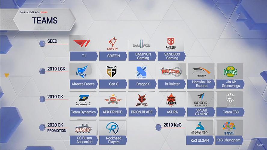 Danh sách các đội tuyển tham dự LoL KeSPA Cup 2019.