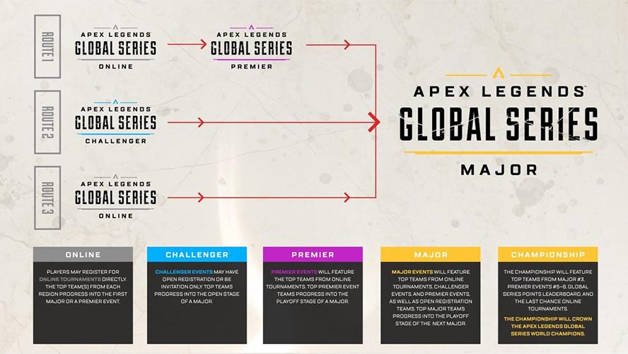 Hệ thống cấp bậc giải đấu của Apex Legends Global Series