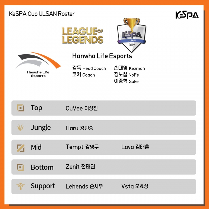 Đội hình tham dự vòng loại vòng loại KeSPA Cup 2019 của Hanwha Life Esports