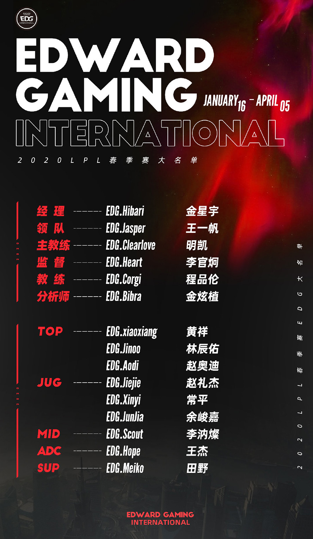 EDG - Đội hình tham dự LPL Mùa Xuân 2020
