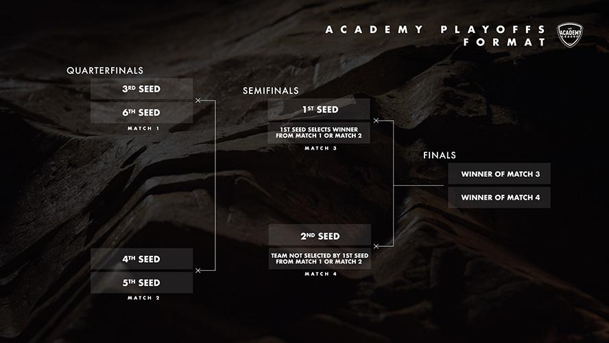 Thể thức thi đấu vòng chung kết LCS Academy League Mùa Xuân 2020