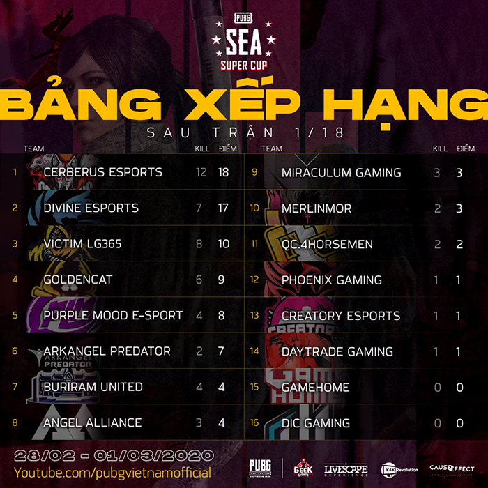 Bảng xếp hạng trận 01/18 PUBG SEA Super Cup 2020