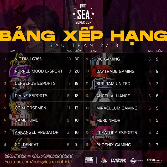 Bảng xếp hạng trận 02/18 PUBG SEA Super Cup 2020
