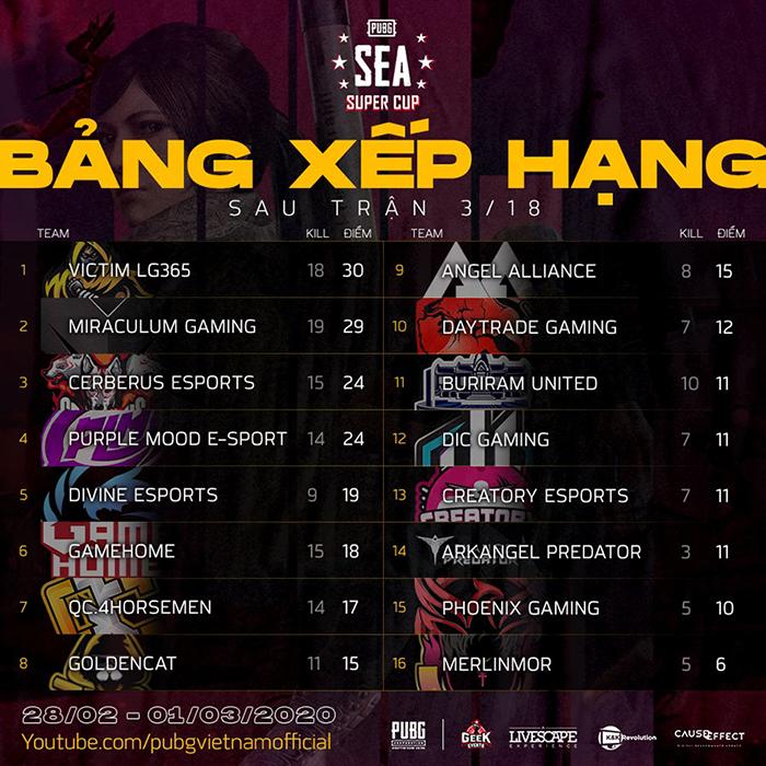Bảng xếp hạng trận 03/18 PUBG SEA Super Cup 2020