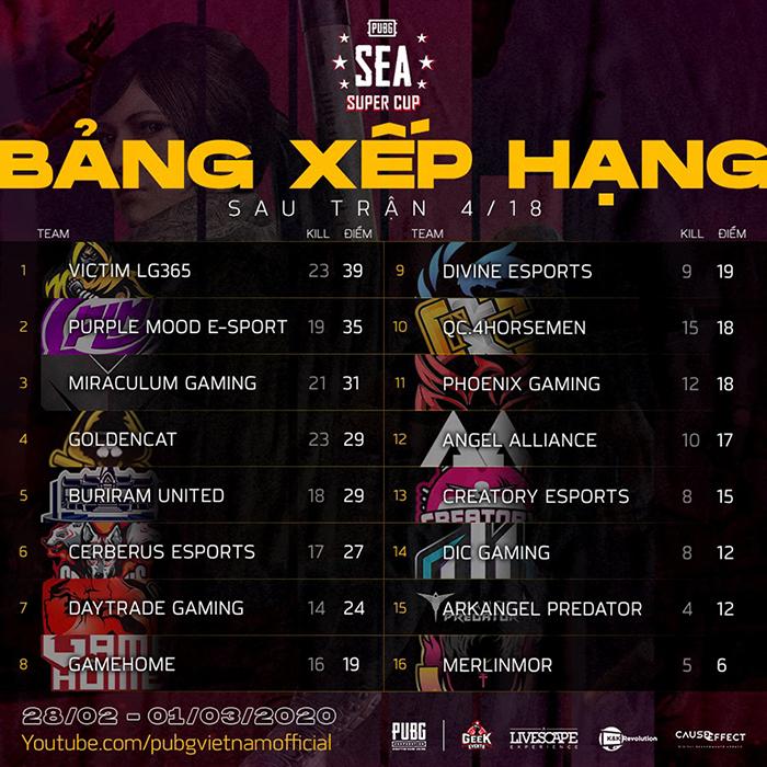 Bảng xếp hạng trận 04/18 PUBG SEA Super Cup 2020