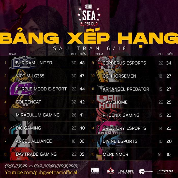 Bảng xếp hạng trận 06/18 PUBG SEA Super Cup 2020
