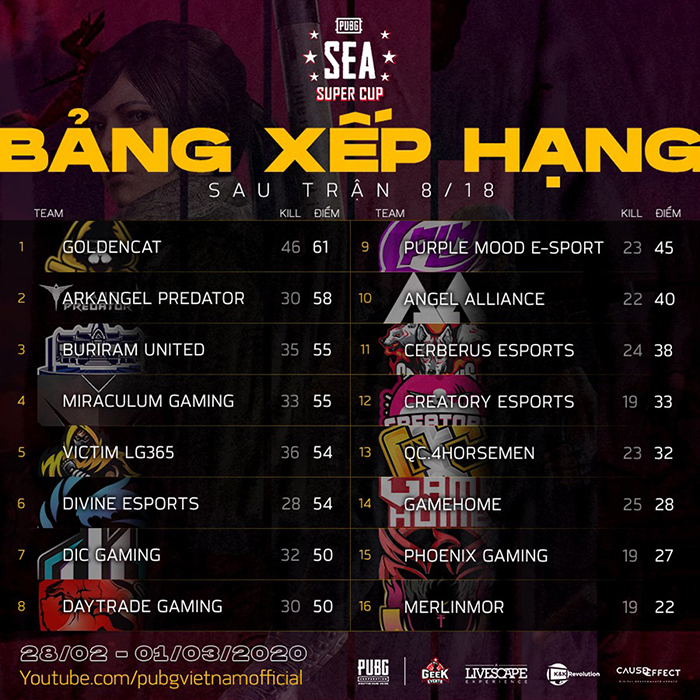 Bảng xếp hạng trận 08/18 PUBG SEA Super Cup 2020