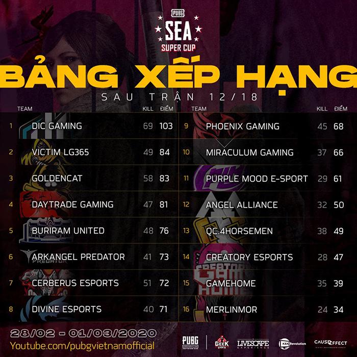 Bảng xếp hạng trận 12/18 PUBG SEA Super Cup 2020