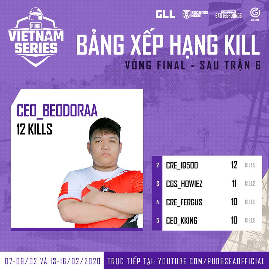 Bảng xếp hạng Kill vòng chung kết PVS Spring 2020 sau trận 6