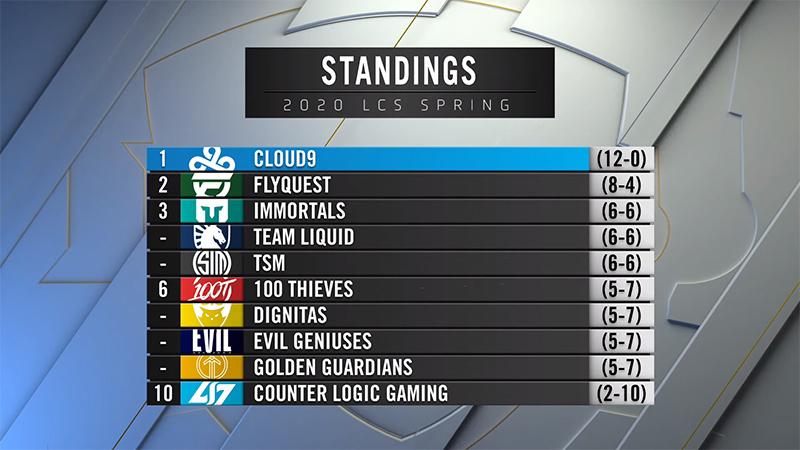 Bảng xếp hạng LCS Mùa Xuân 2020 sau 6 tuần thi đấu vòng bảng.