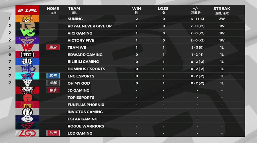 Bảng xếp hạng LPL Mùa Hè 2020 Tuần 1.